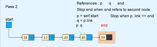 sorting - Linked list using bubble sort algorithm