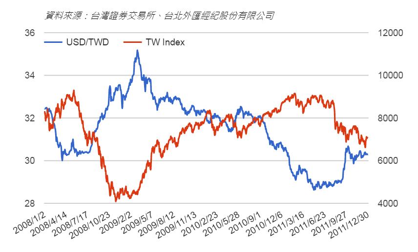 臺股關鍵數據:《資金面》美元對新臺幣匯率 ~ 老查話投資