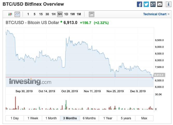 0 015 btc la usd bitcoin trading avantaje