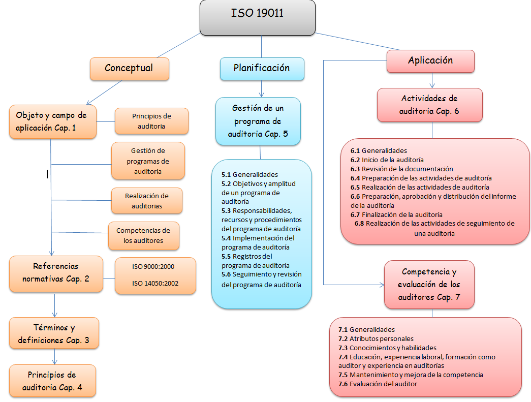 Revisão da Norma ISO 19011: 2018 – Linhas de ...