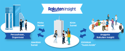 Rakuten Insight Survey