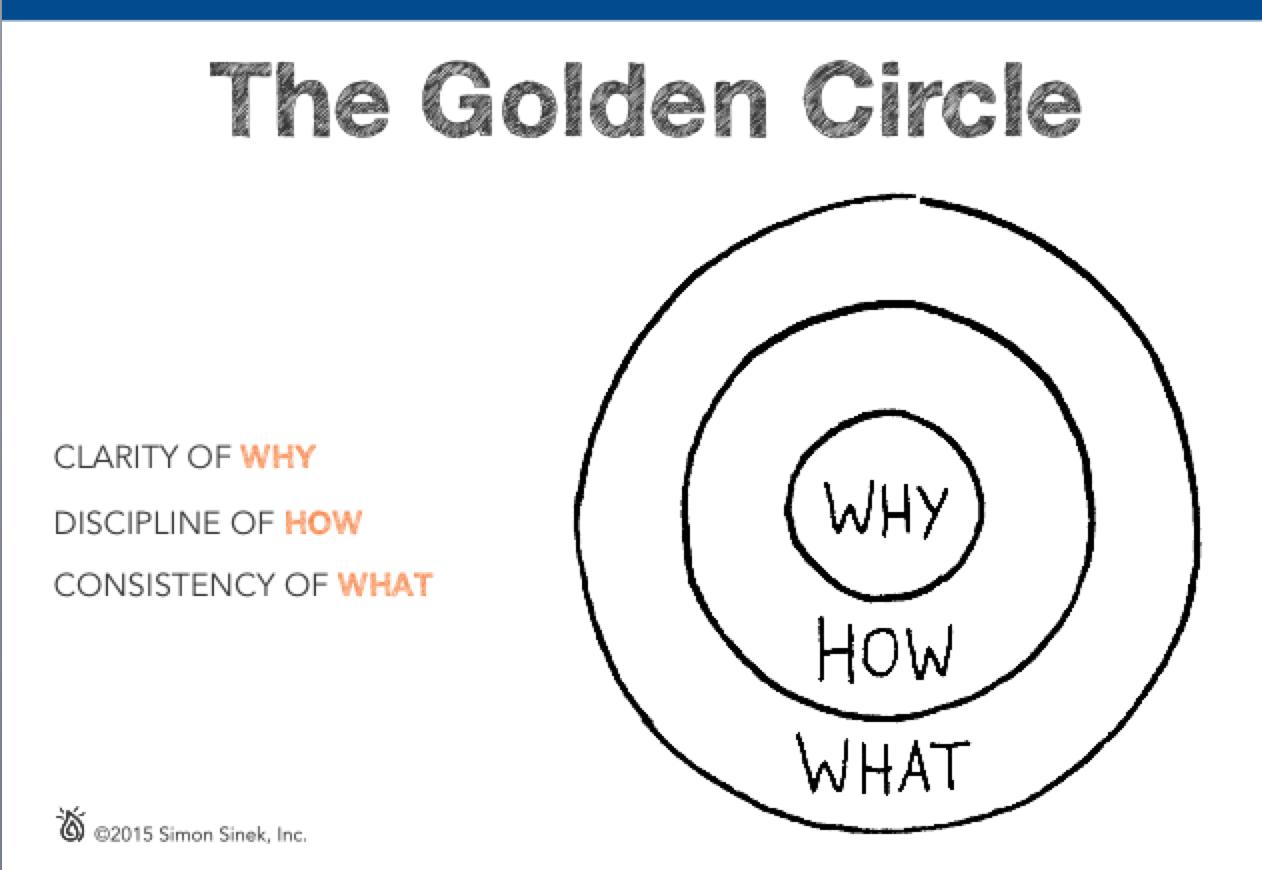 Circle Golden Limbic Brain
