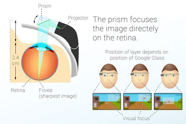 Google glass retina Moment display: Intelligent Computing