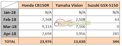 Data Penjualan Honda CB150R vs GSX-S150 vs Vixion - 2018