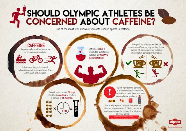 Infographic : Should Olympic Athletes Be Concerned about Caffeine