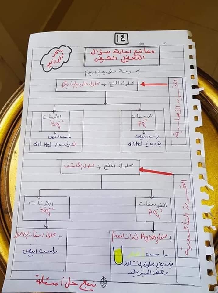 مفاتيح اجابه سؤال التحليل الكيميائي الكيفي للصف الثالث الثانوي أ/ سحر أبو زيد 14