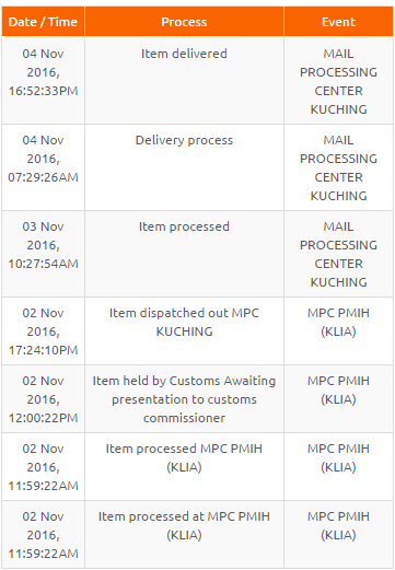 Post Office Tracking Package Shipping Delivery Bulgaria Post Standard Air Mail Delivery Time To Kuching Sarawak Malaysia