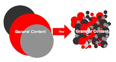 Keep posts granular