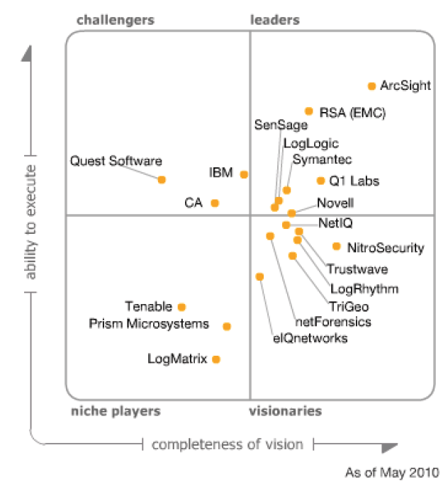 Gartner Magic Quadrant for SIEM Products (2018,2017,2016