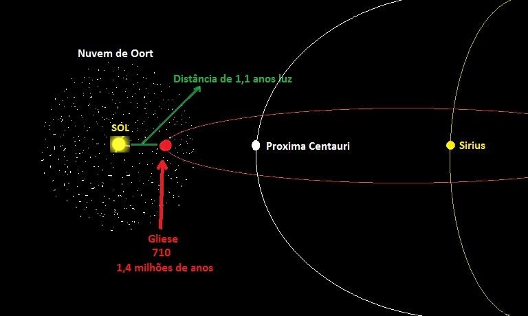 Risultati immagini per Solar System's, Gliese 710