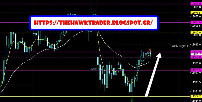 Pro traders action: DE30 | Varchev Finance