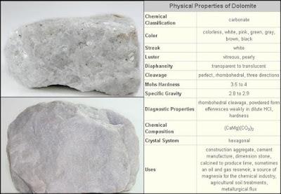 Deskripsi mineralogi dolomit