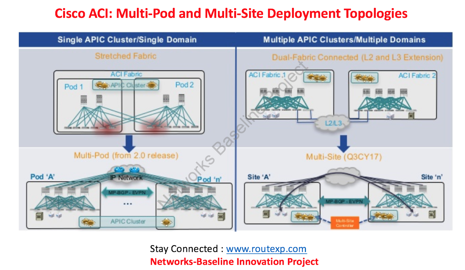 Difference Between Cisco ACI Multi-Pod Vs Cisco ACI Multi-Site