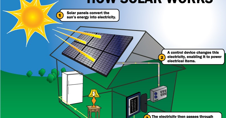Projects Panelet Diellore Solar Panels Homemade