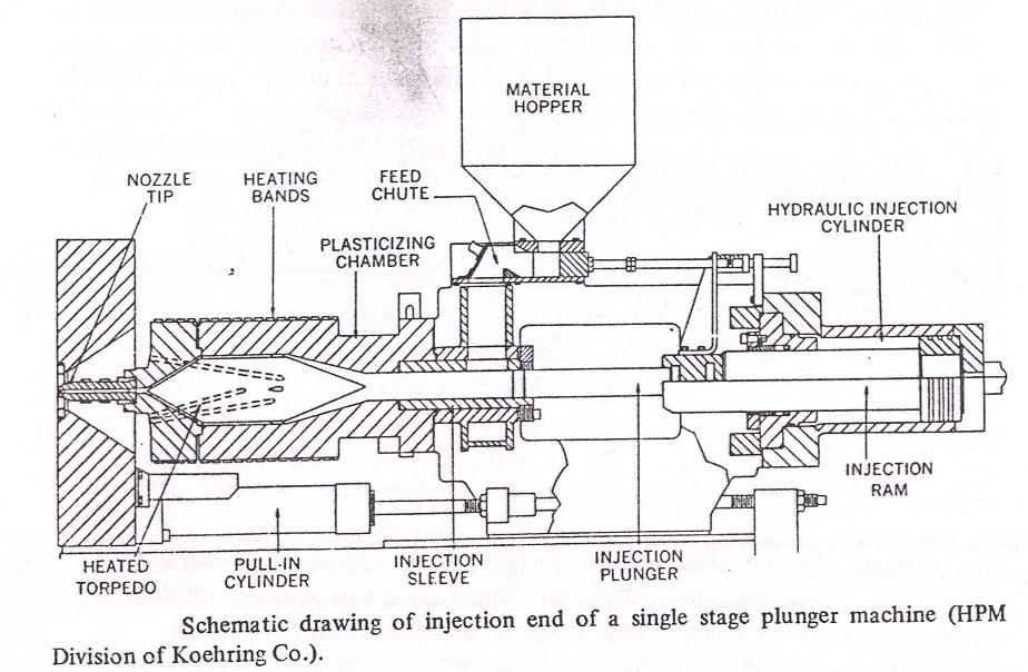 injection mold diagram screwinjection molding