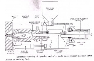 Mold technology: INJECTION MOLDING MACHINE