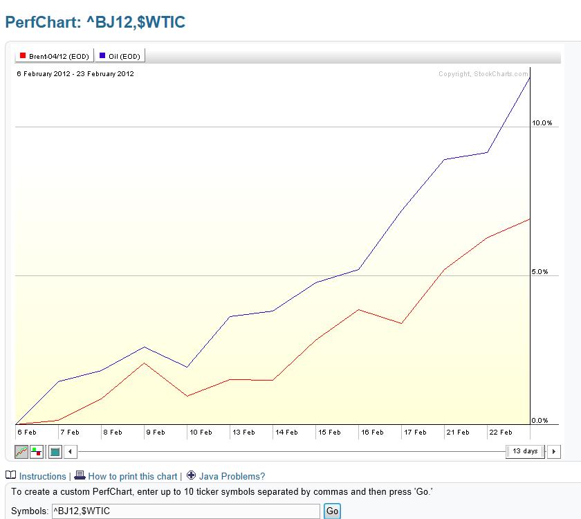 Strawberry Blondes Market Summary Brent Crude Versus Wti Light