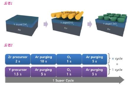 [Patent] 전기적 특성이 향상된 MIM 커패시터용 전기소자 및 이의 제조 방법