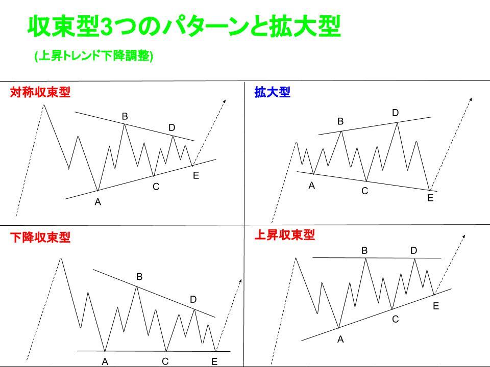 トライアングル4つの波形イメージ