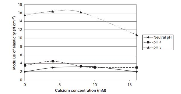 Effect of calcium concentration on modulus of elasticity of high-solids, low-acyl gellan gum gels at different pH values