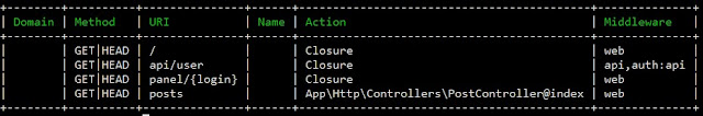 Przykładowy efekt polecenia php artisan route:list