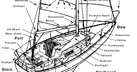Wiring Diagram B Boat