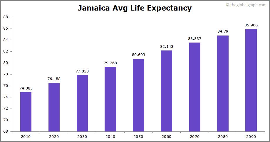 Jamaica  Avg Life Expectancy