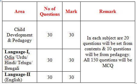 OTET Paper 2 Syllabus & Exam Pattern - Question Dekho