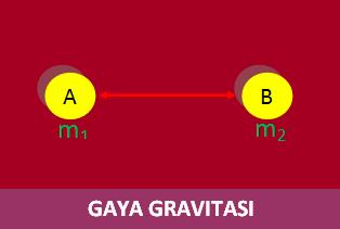 Rumus Gaya Gravitasi, Kuat Medan Gravitasi dan Hukum Kepler