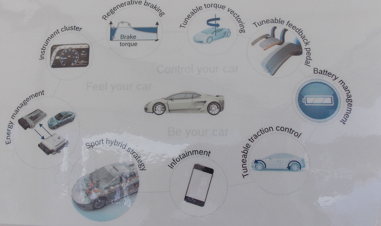 voiture du futur bosch et sa plateforme hybride modulaire. Black Bedroom Furniture Sets. Home Design Ideas