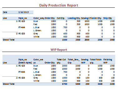Figure 5 Daily Production Report DPR