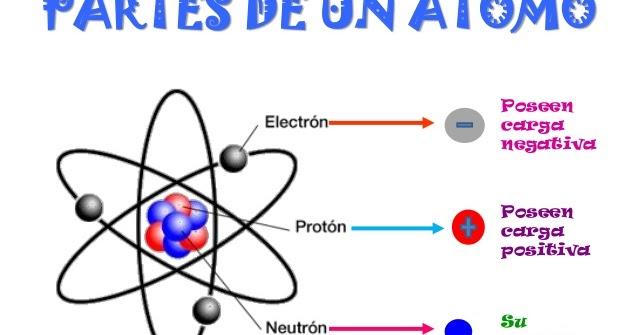 Fotos de atomos y sus partes 54