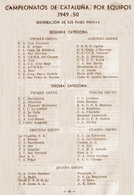 Composición de los grupos de los campeonatos de ajedrez de 2ª y 3ª categoría