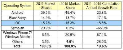 Per IDC Windows Phone al top entro il 2015