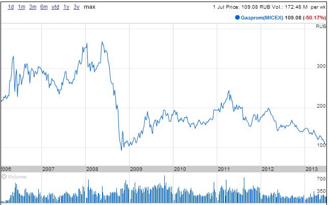 Chart Gazprom
