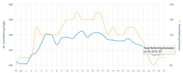 biểu đồ tăng trưởng của domain