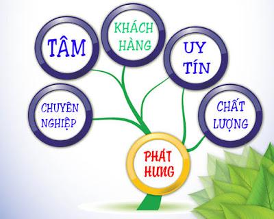 Phat Hung Coi Khach Hang La Thuong De