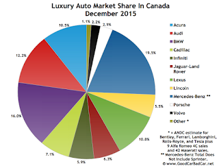 Canada luxury auto brand market share chart December 2015
