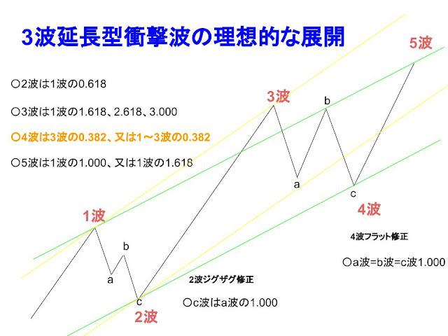 理想的5波動目スタート地点のイメージ