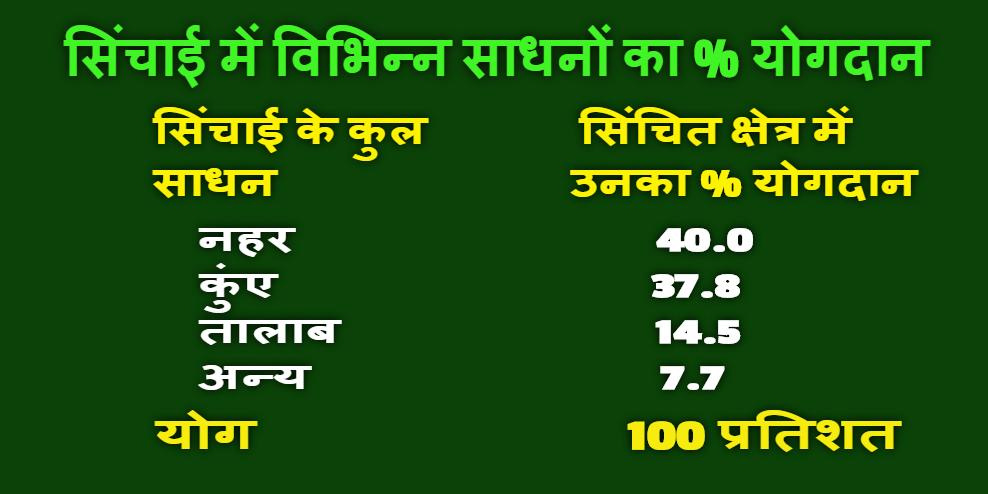BHARAT ME SICHAI - IRRIGATION IN INDIA