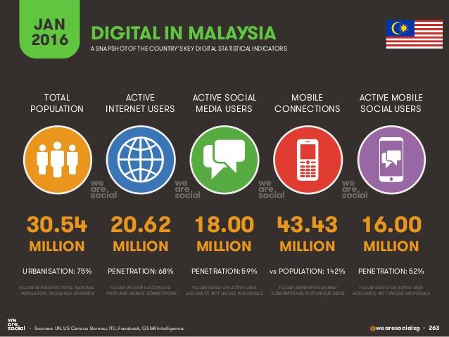 Digital in Malaysia