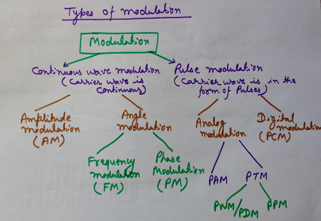 types of modulation, classification of modulation, pulse modulation techniques