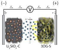 Schematic representation of the lithium-ion sulfur cell. (Credit: Benítez et al.) Click to Enlarge.