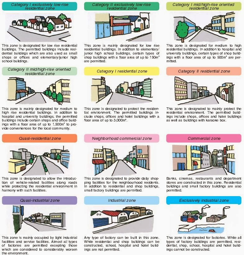 Ihie Home Zone Design Guidelines: Urban Kchoze: Japanese Zoning