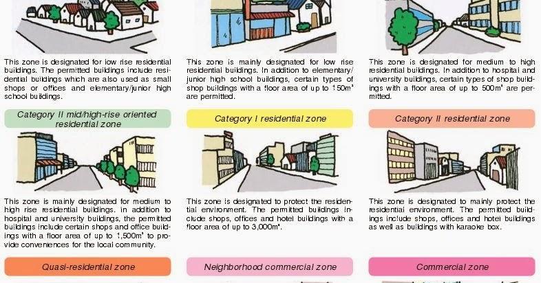 Urban kchoze: Japanese zoning