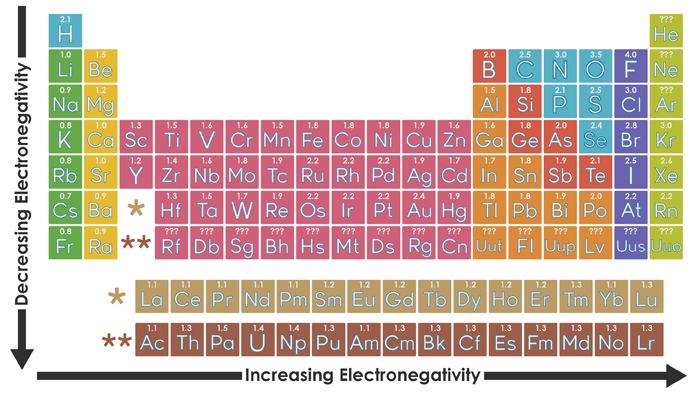 Suka chemistry electronegativity and periodic table trends electronegativity and periodic table trends urtaz Choice Image