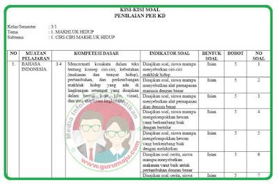 Kisi-Kisi Soal UH / PH Kelas 3 Tema 1 Kurikulum 2013 Revisi 2018