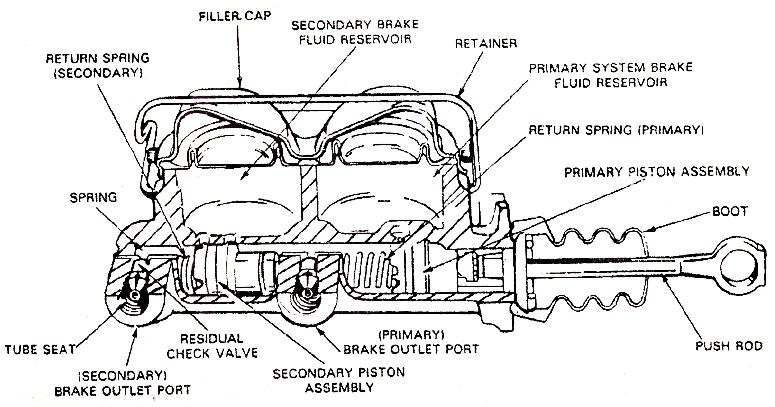 Mechanical Technology Dual Master Cylinder
