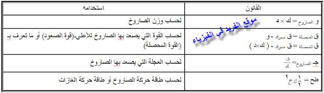 صاروخ ذاتي الدفع ، دروس ثالث ثانوي فيزياء اليمن