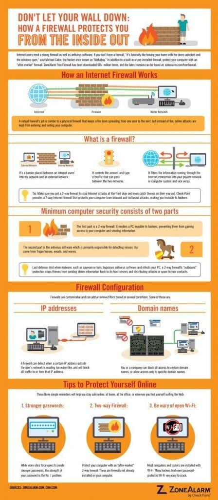 O que é um firewall e como funciona?